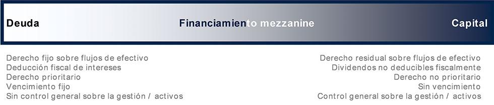 Financiamiento Mezzanine